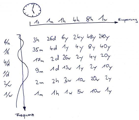 Die Zeitersparnis aufgeschlüsselt nach Frequenz und Einsparung pro Ausführung einer Tätigkeit.