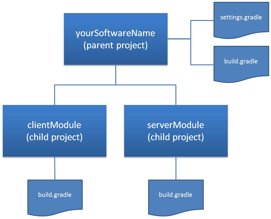 A build tool named Gradle – Part 2
