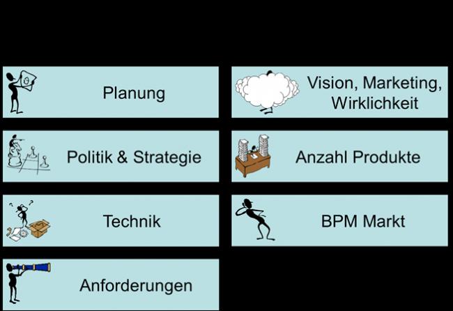 BPMS Auswahl & Marktanalyse