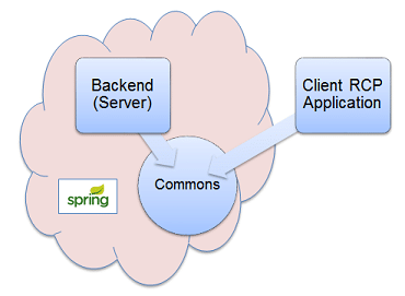 Illustration of Spring usage in our client-server application