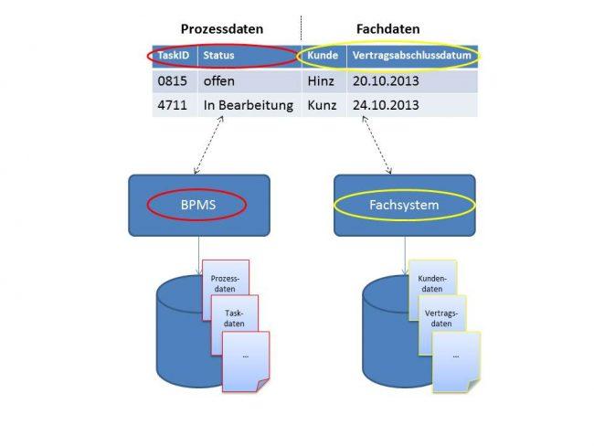 Fachdaten und Prozessdaten BPM Anwendung