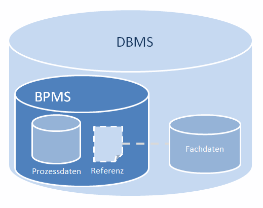 lokal referenziertes Szenario: Die Prozessdaten besitzen eine Referenz auf die lokal gespeicherten Fachdaten