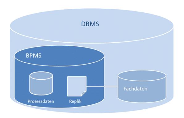 Im BPMS wird eine Nachbildung der Fachdaten gehalten