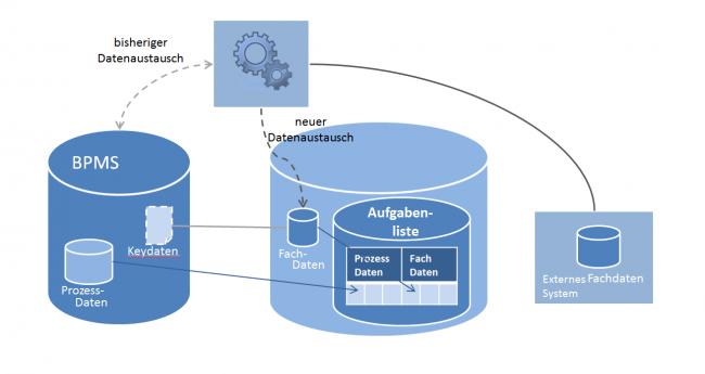 Prozess- und Fachdaten werden in <strong>einer</strong> Tabelle gespeichert.