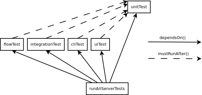 task-execution-order-solved