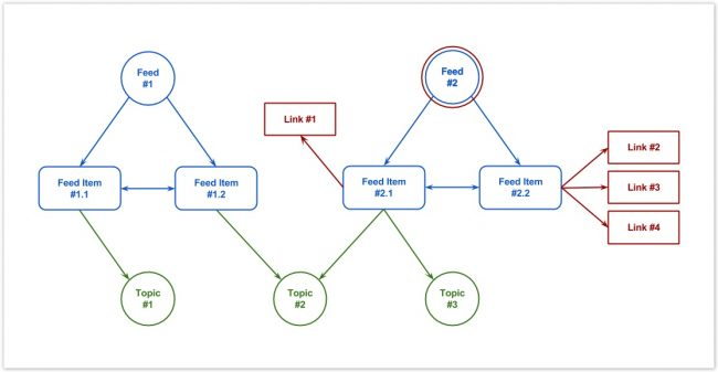 blog_layered_datamodels_4