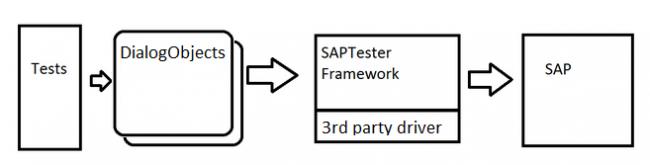 SAPTester architecture