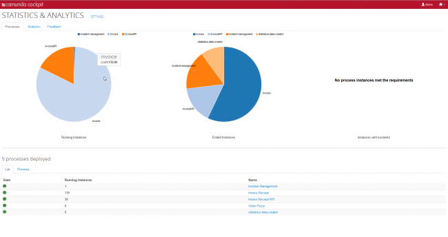 Pie Charts on Dashboard