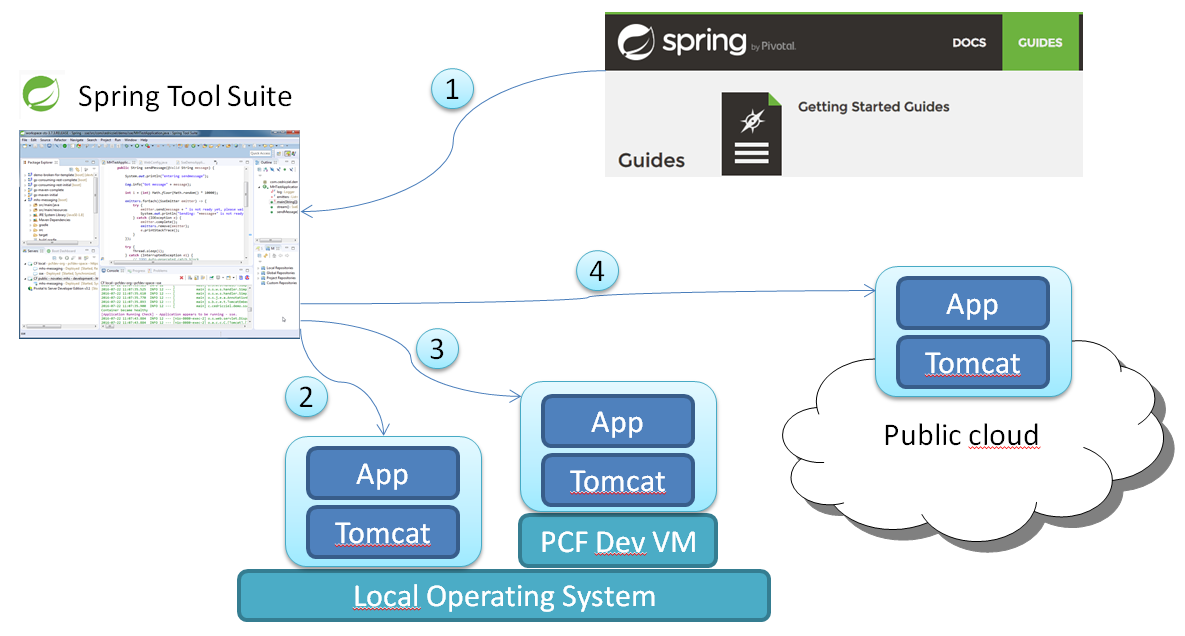 Getting Started Pivotal Spring Tool Suite Deployments To