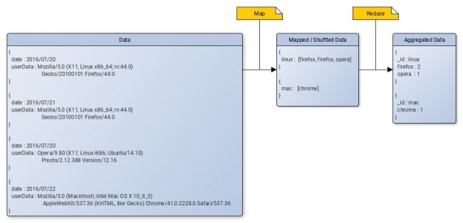 MapReduce Example