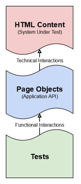 page-object-pattern