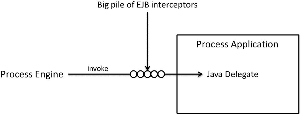 How to intercept a Delegate Execution in Camunda BPM - NovaTec Blog