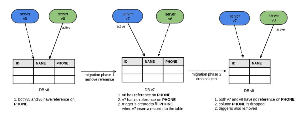 2 phase database migration