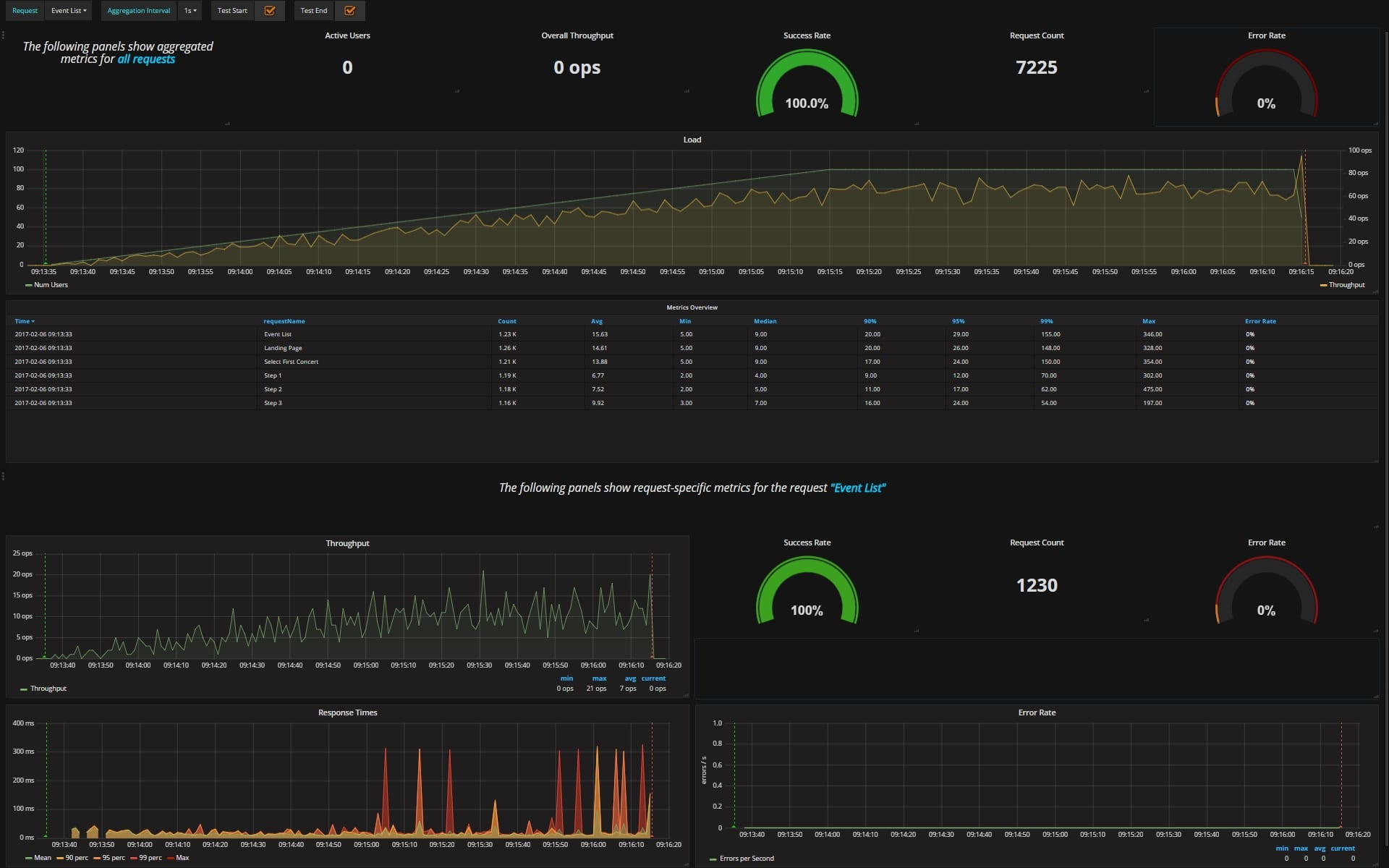 Automated Performance Regression Testing using Open Source