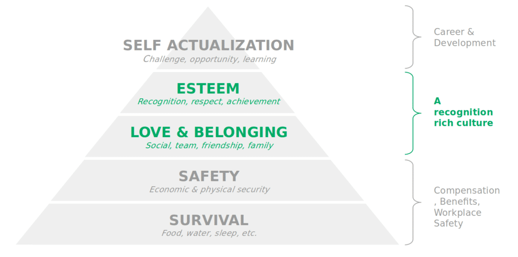 Maslow's hierarchy of needs with focus on recognition