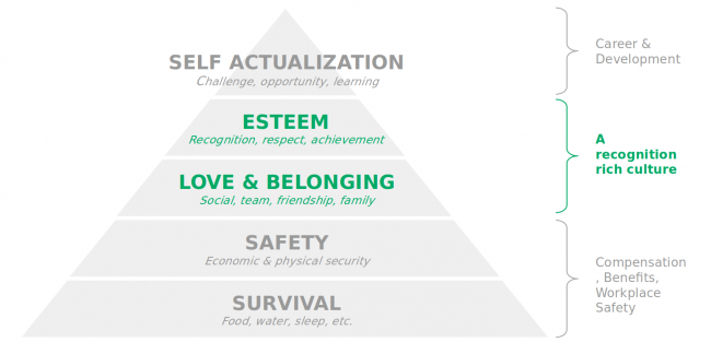 Maslow's hierarchy of needs and Bonusly