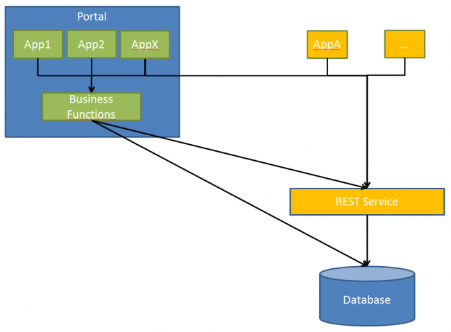 migration scenario two applications using the same database