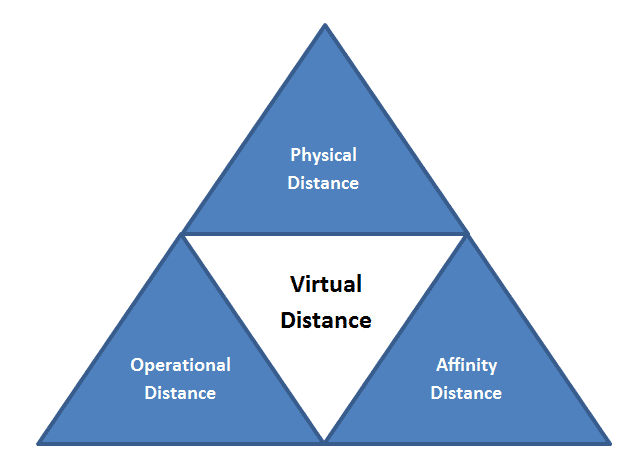 The Virtual Distance Model (Distance is the new workplace challenge)