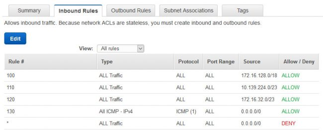AWS NACL Rules