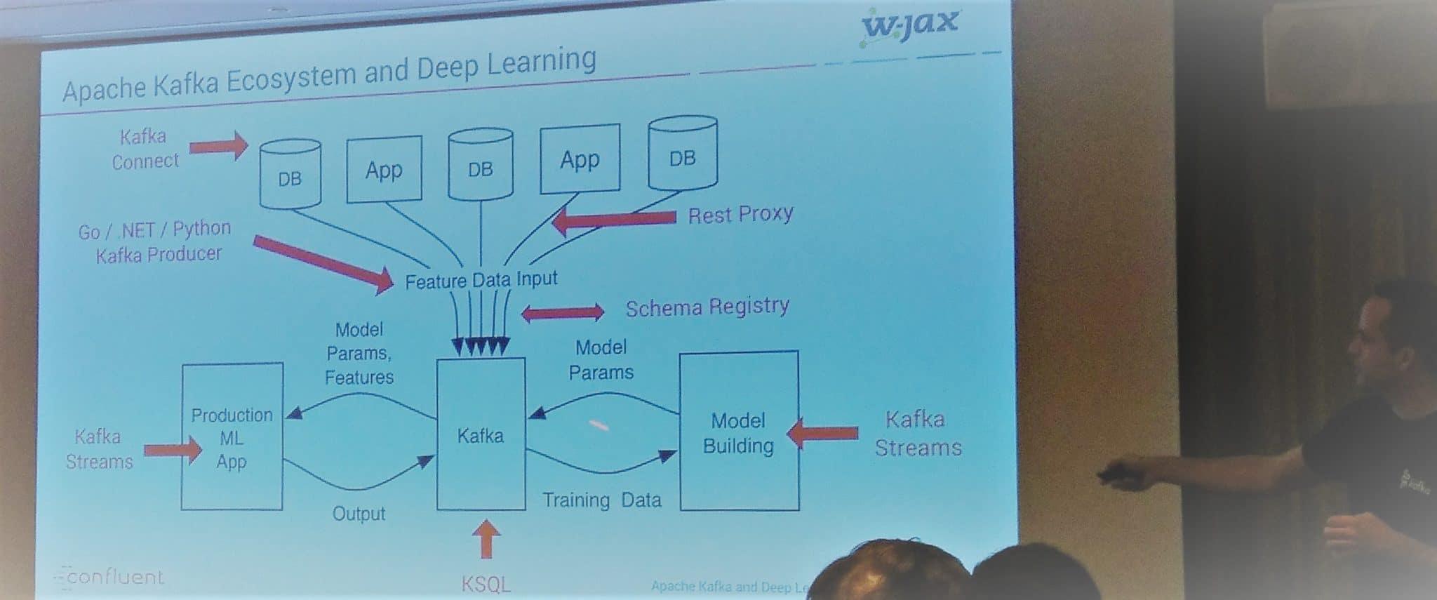 Kafka topics at this year's W-JAX in Munich - NovaTec Blog