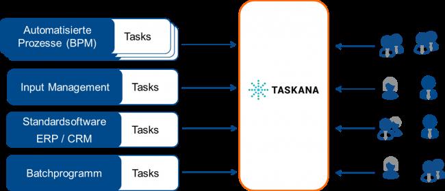 TASKANA Context Diagram