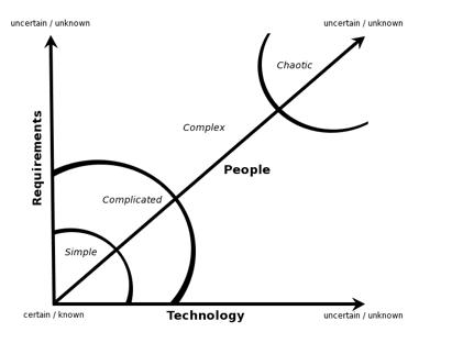 Diese Grafik basiert auf Schwaber & Beedle 2002, die sich wiederum auf Stacey1996 beziehen.
