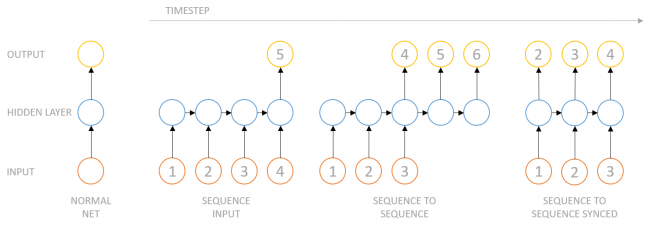 sequence variants of RNNs
